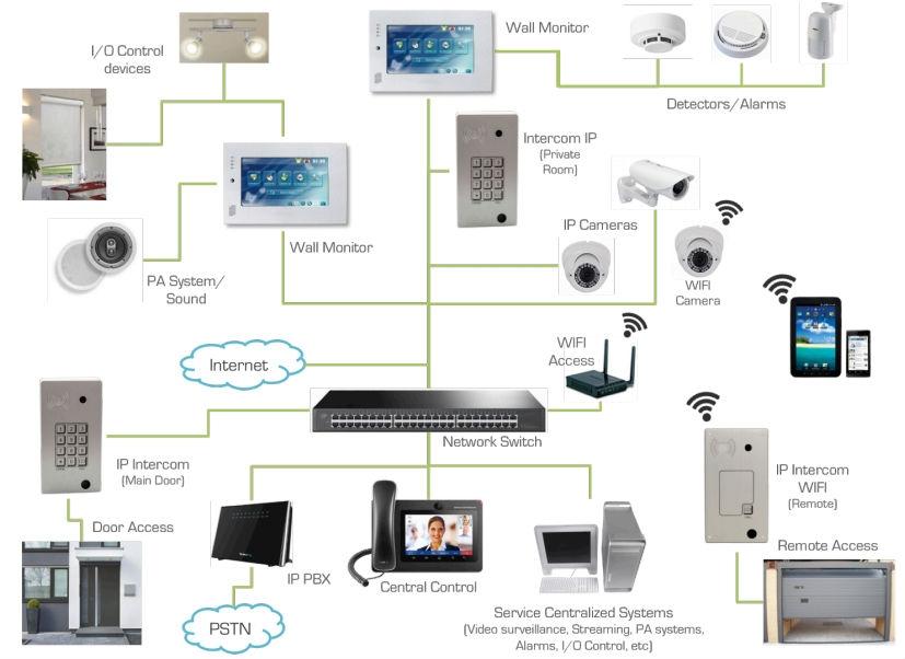 Wall Monitor IP-SIP Ciser