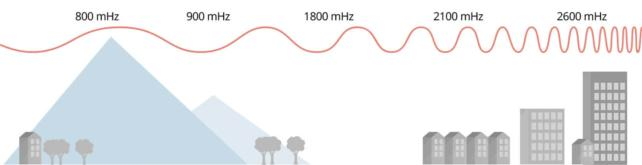 StellaOffice Frequências 900MHz - 2100Hz